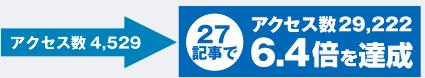アクセス数4,529→27記事でアクセス数29,222 6.4倍を達成